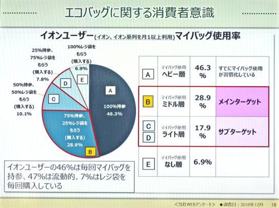 イオンユーザーのマイバッグ使用率