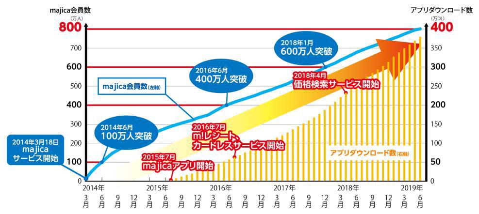 20190610donki - ドン・キホーテ/電子マネー「マジカ」会員数800万人突破