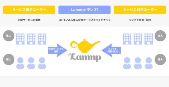ランプの概要