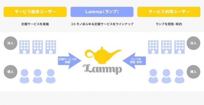 20190610lammp - ランプ/サブスクリプションビジネスのプラットフォーム提供