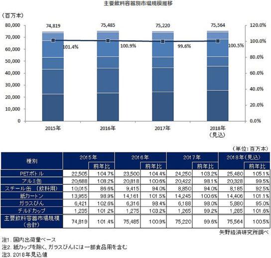 主要飲料容器別市場規模推移