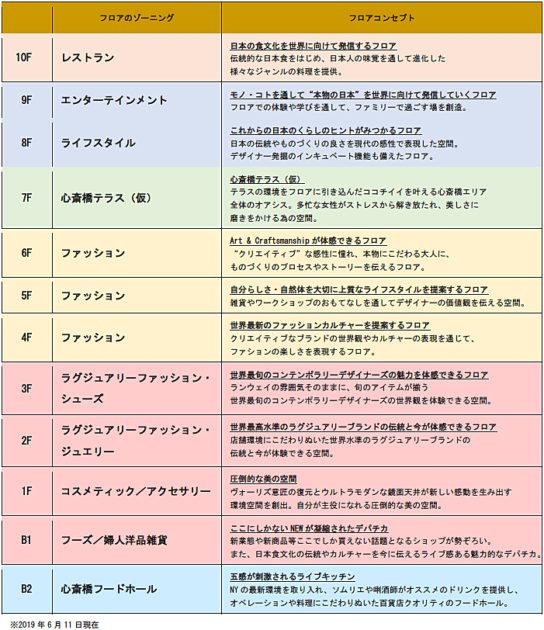 20190611daimaru3 544x630 - 大丸心斎橋店本館/「新百貨店モデル」で専門店370店を集積