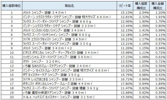 シャンプー 2019年3~5月ランキング(購入個数順)