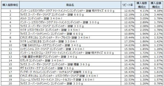 コンディショナー 2019年3~5月ランキング(購入個数順)