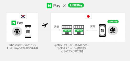 「Naver Pay」との連携を開始