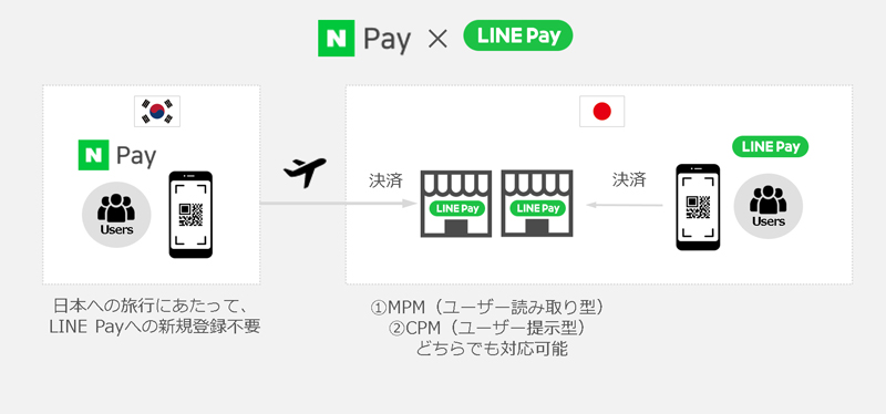 20190617line2 - LINE Pay/韓国「Naver Pay」と連携開始