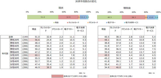 増税後の決済手段の利用割合の変化