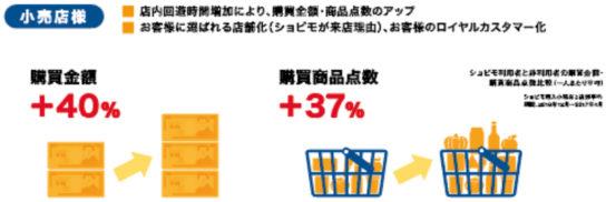 ショピモ利用者の購買金額と購買商品点数
