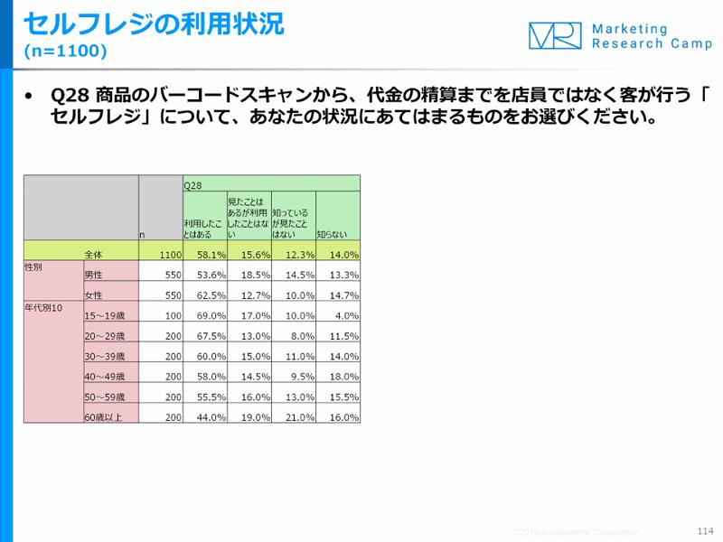 20190621reji - セルフレジ/60%が利用も、「まごまごしたくないから」利用しない