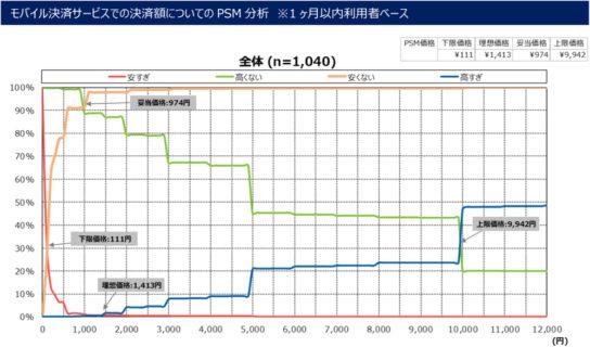 モバイル決済の決裁額についてのPSM分析