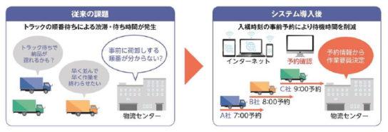 「トラック入荷受付・予約システム」を導入