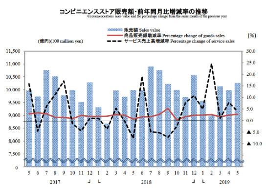 コンビニエンスストア販売額・前年同月比増減率の推移