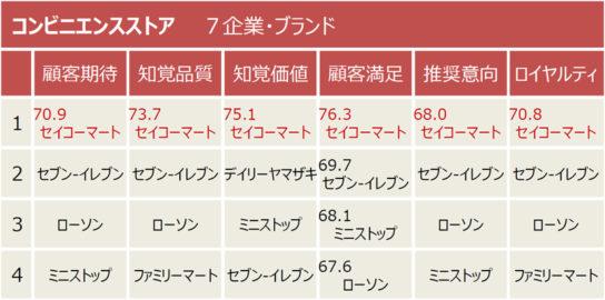 6指標の順位表