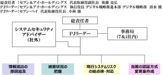 セキュリティ対策プロジェクト組織図