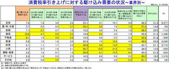 消費税率引き上げに対する駆け込み需要の状況