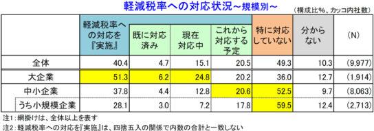 軽減税率への対応状況~規模別~