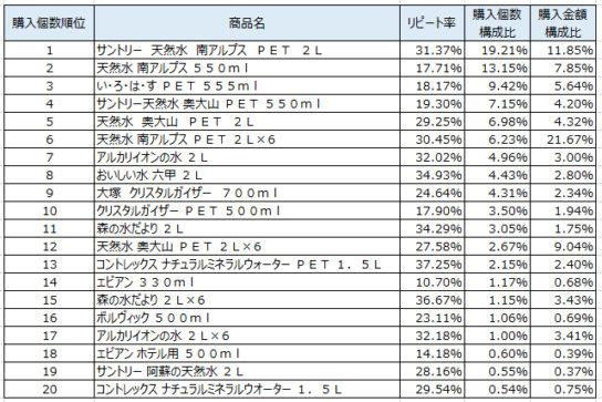 水 2019年4~6月ランキング(購入個数順)