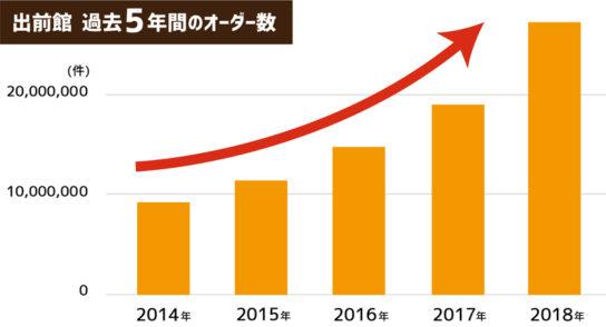 出前館の年間総オーダー数の推移