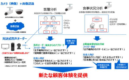 実証実験のイメージ