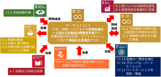 SDGsと食品リサイクルの関係図