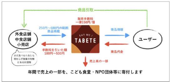 TABETEの仕組み