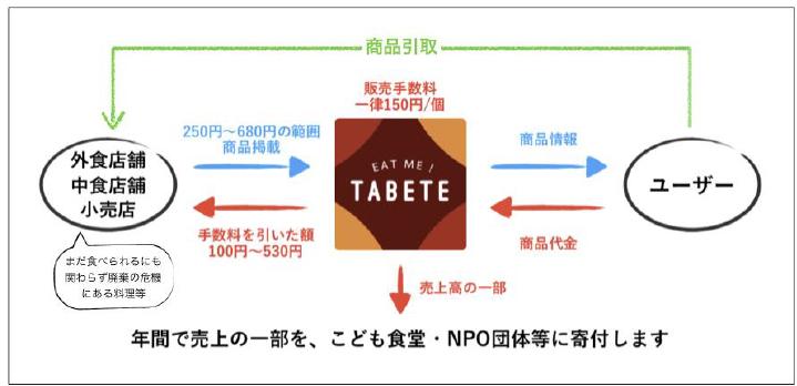 伊藤忠食品/フードシェアリング「TABETE」に出資、食品ロス削減