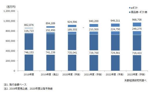 商品券・ギフト券/eギフト市場規模予測