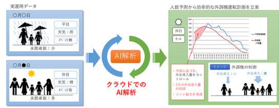 予測連動省エネルギー制御