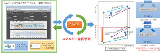 エアコンの高効率運転制御