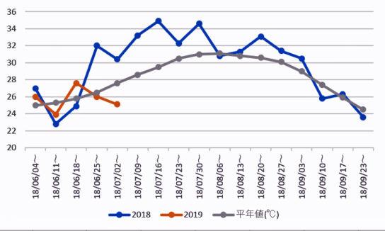 6月~9月における週次平均最高気温推移 東京