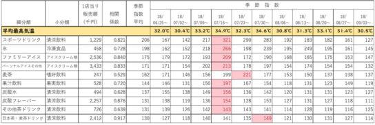 夏期販売指数上位10カテゴリー(気温相関0.5以上)