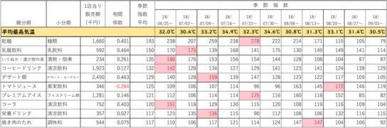 夏期販売指数上位10カテゴリー(気温相関0.5未満)