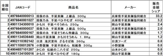 乾麺アイテム 販売金額ランキング トップ10商品 RDS全国