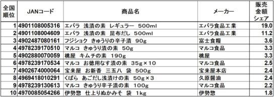 いりぬか・漬け物の素アイテム 販売金額ランキング トップ10商品 RDS全国