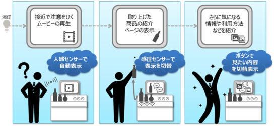 デジタルコンテンツの「出し分け」イメージ