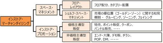 インストア・マーチャンダイジングの体系