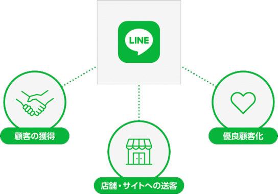 LINEで作る顧客とのつながり