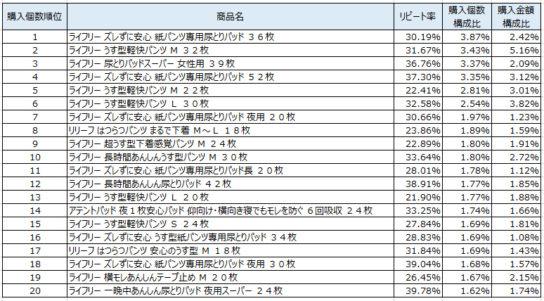 大人用オムツ 2019年5~7月ランキング(購入個数順)
