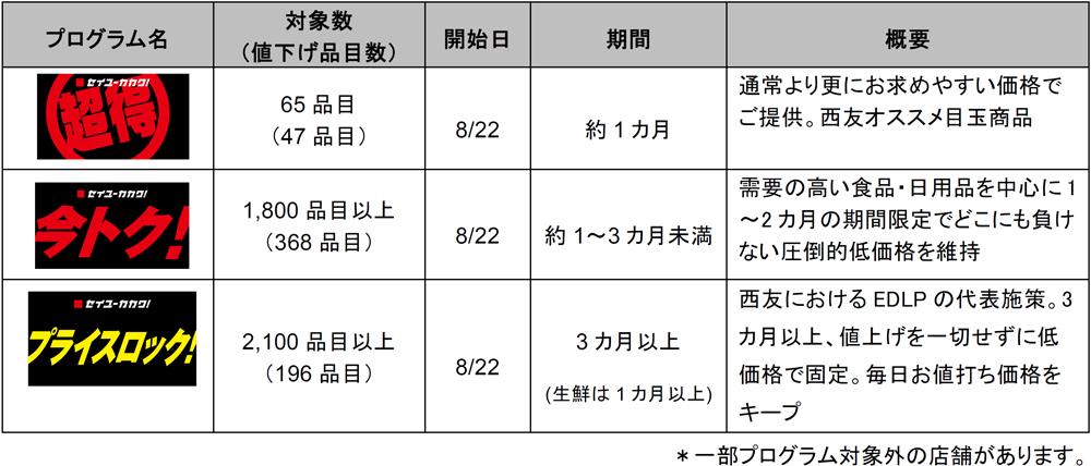 20190823seiyu - 西友/消費税増税で3つの価格プログラム発表
