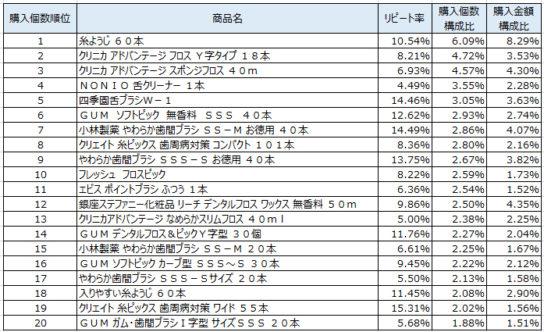 デンタル用品 2019年5~7月ランキング(購入個数順)