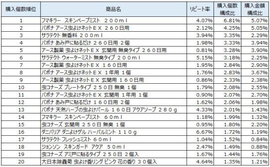 虫よけ剤 2019年5~7月ランキング(購入個数順)