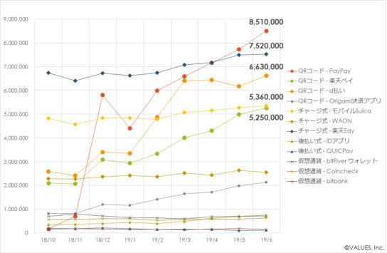 主要決済アプリの利用ユーザー数