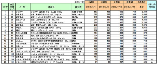 日配品の新商品ランキング