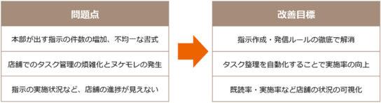システム背景と「Shopらん」導入後の改善目標