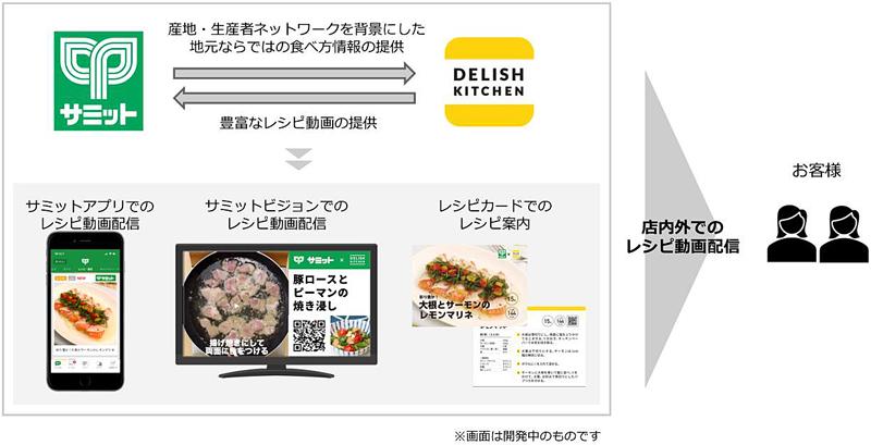 20190828summitd - サミット/レシピ動画「デリッシュキッチン」と提携