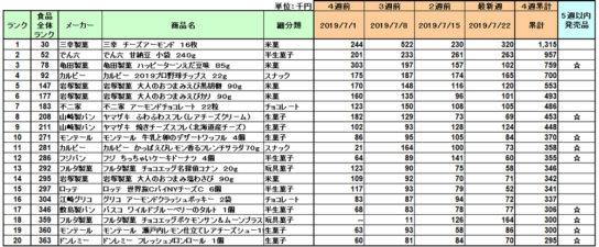 20190829posokasi 544x225 - お菓子/7月の1位は三幸製菓「チーズアーモンド」