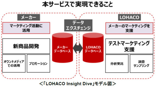 LOHACO Insight Dive