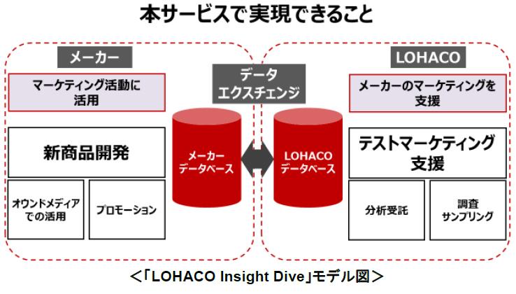 LOHACO Insight Dive