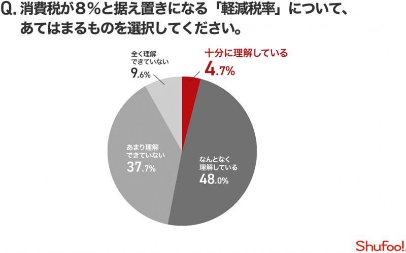 消費税増税/主婦の軽減税率の理解度は約5割、9割が買い物に影響