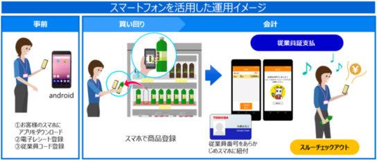 スマートフォンを活用した実験イメージ